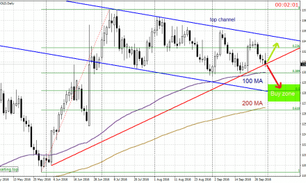 Gold set to test lower channel