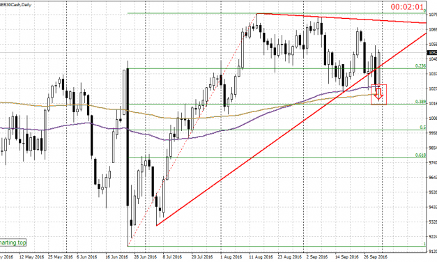 Dax bulls resisting mounting pressure from bears
