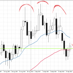 EUR/USD ready to be shorted again